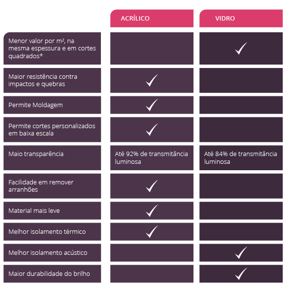 Tabela com diferenças entre vidro e acrílico