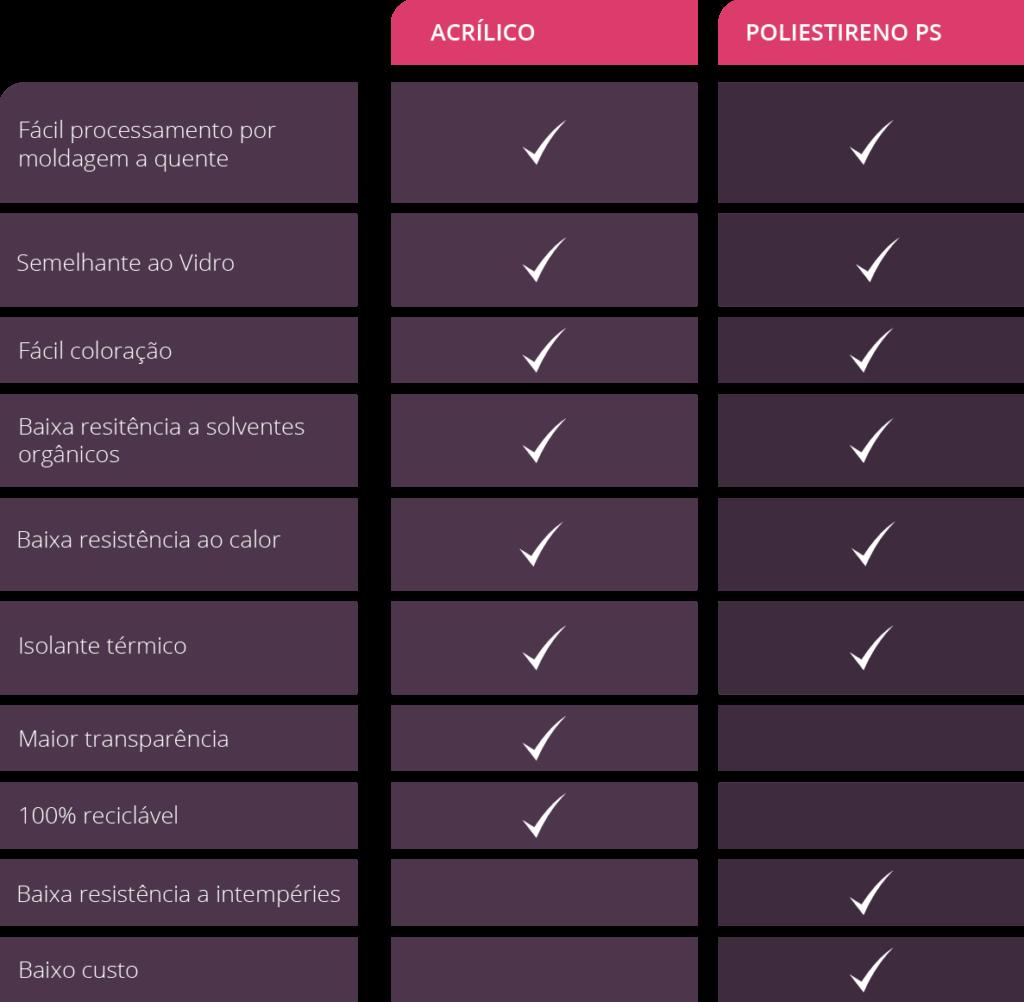Tabela com diferenças entre acrílico e poliestireno